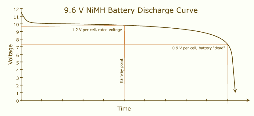 9.6V NiMH battery self-discharge curve